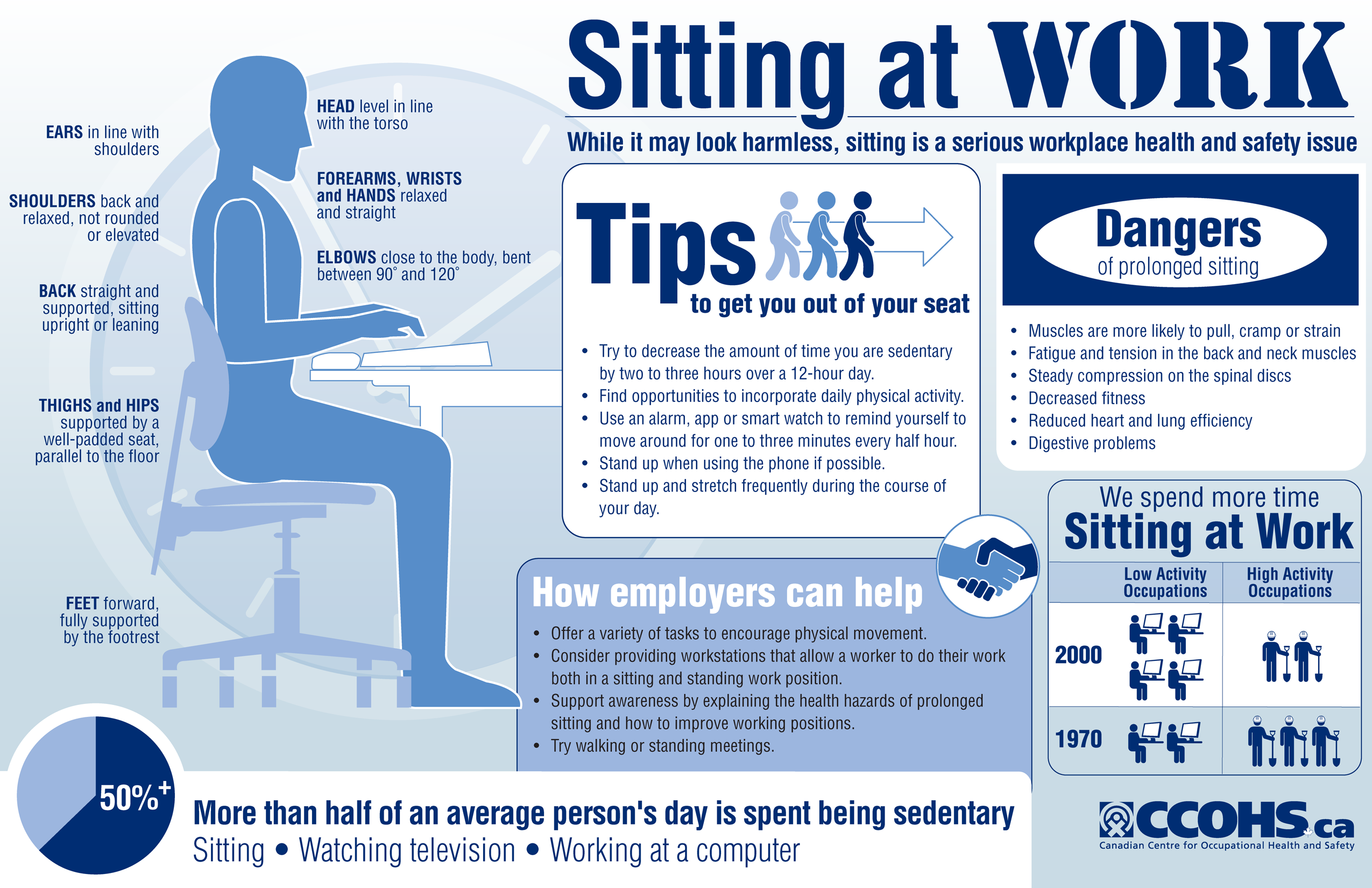 Ergonomics Wellness For Staff And Faculty University